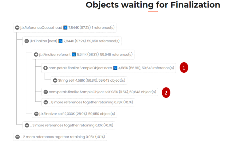 finalization-object-tree